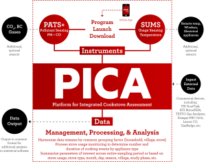 PICA - Flow - Outlined Text